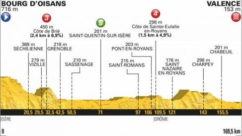 Etapa 13 del Tour de Francia 2018. (letour.fr)