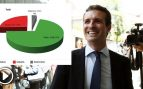 Los pablistas cifran ya en el 71 % el número de compromisarios que tienen garantizados