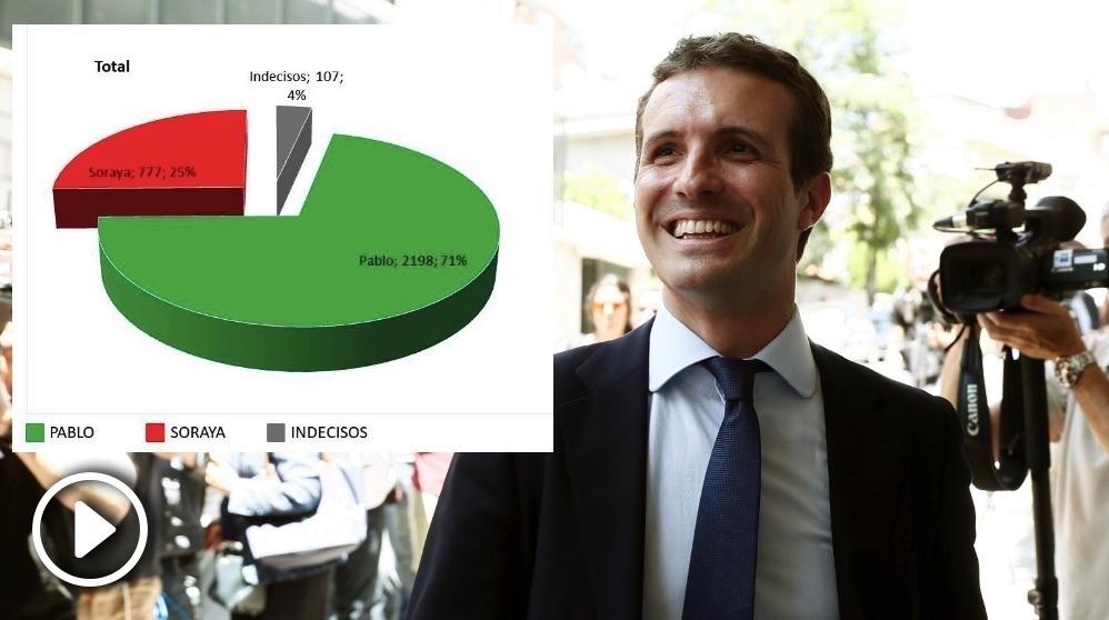 Pablo Casado, este jueves. (Foto. EFE)