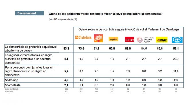 El CIS catalán se pasa de cocina y dice que la mitad de los votantes del PP no son demócratas