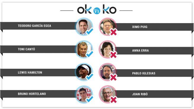 Los OK y KO del lunes, 23 de julio