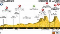 Etapa 16 Tour de Francia: Etapa de hoy, martes 24 de julio.