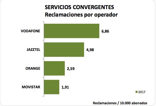 Vodafone y Jazztel encabezan las reclamaciones contra sus ofertas convergentes