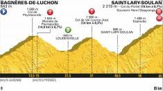 Perfil de la etapa 17 del Tour de Francia.