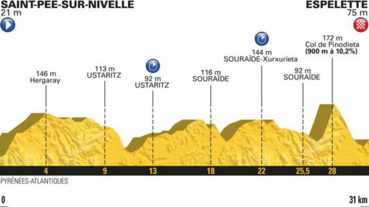 Perfil de la etapa 20 del Tour de Francia 2018 (letour).