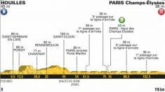 Perfil de la etapa 21 del Tour de Francia 2018. 116 kilómetros entre Houilles y los Campos Elíseos de París (Letour).