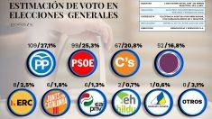 PP-Casado-ganaria-elecciones-interior (1)