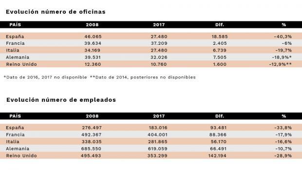 La banca española lidera el ranking de destrucción de empleo y cierre de oficinas en Europa