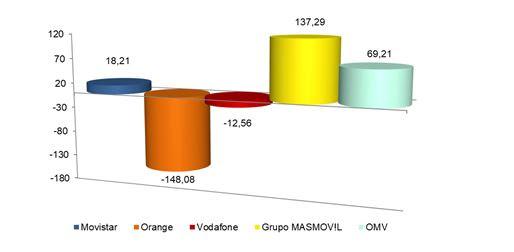 Orange se derrumba: pierde 148.080 líneas en mayo