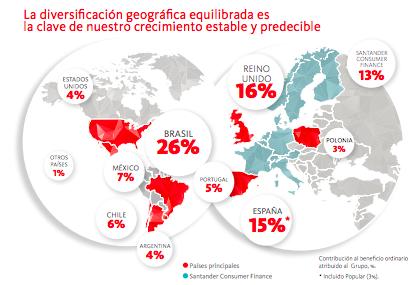 Cuota de mercado de Banco Santander. Fuente: Banco Santander.
