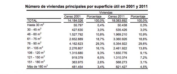 Últimos datos oficiales del Instituto Nacional de Estadística (INE).