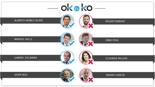 Los OK y KO del martes, 14 de agosto