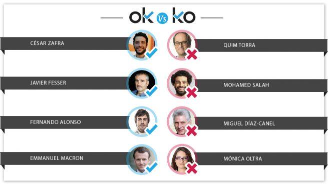 Los OK y KO del miércoles, 15 de agosto