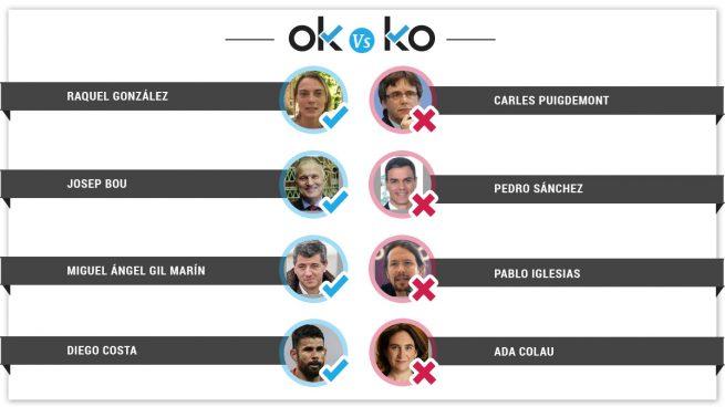 Los OK y KO del jueves, 16 de agosto