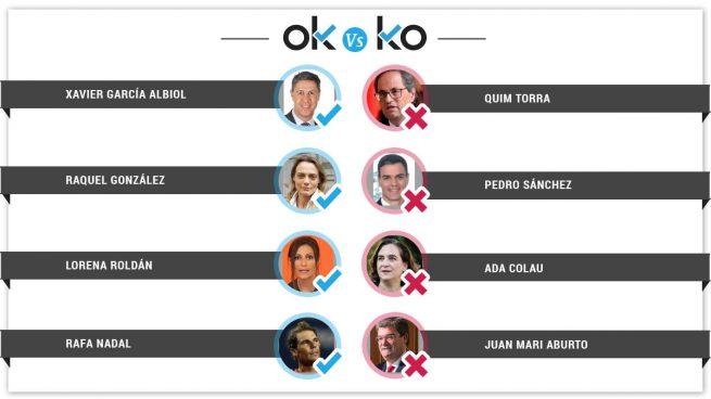 Los OK y KO del domingo, 19 de agosto