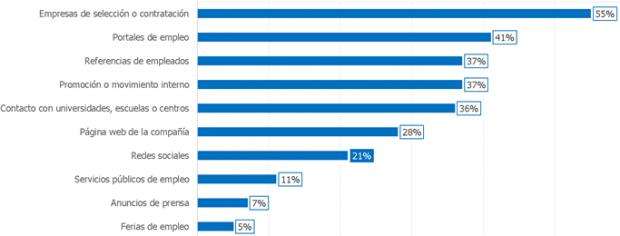 Linkedin es la red social que utilizan las empresas para buscar nuevos candidatos
