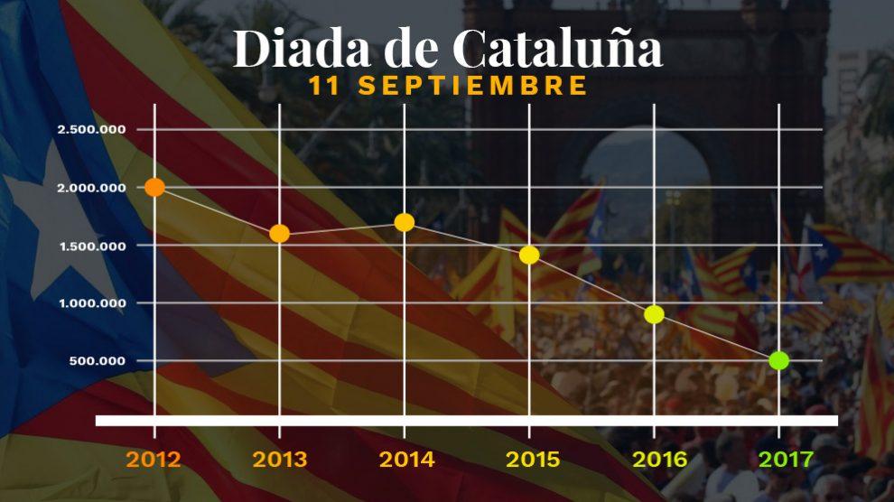 Evolución de la participación en la Diada, según datos de los organizadores