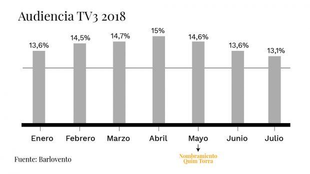 La TV3 de Torra reduce ingresos y aumenta pérdidas pese a disparar su audiencia