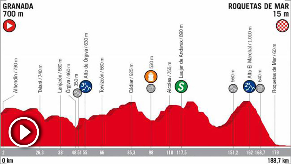 La Vuelta a España vivirá una jornada sin cambios en la general.