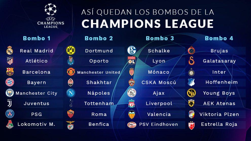 Así quedan los bombos para el sorteo de la Champions League.