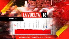 Perfil de la etapa 10 de la Vuelta a España.