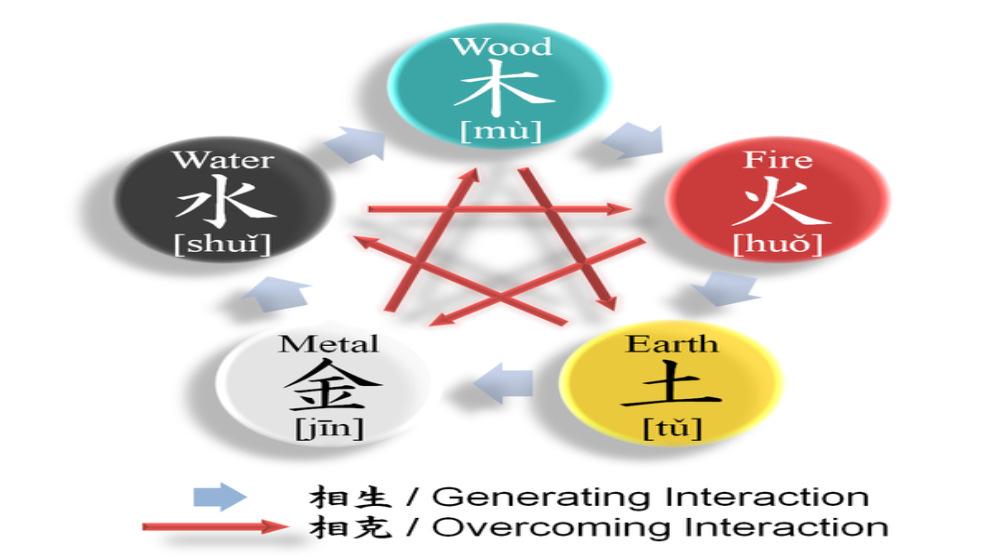 Los 5 elementos chinos