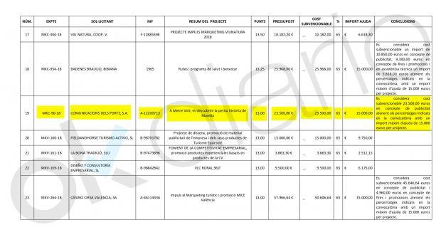 Puig riega los negocios familiares: 15.000€ de subvención para su hermano y 12.875 para su cuñada
