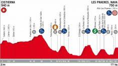 El perfil de la etapa 14 de la Vuelta a España 2018.