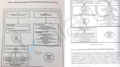 Gráfico calcado en la tesis de Pedro Sánchez y en su libro con Ocaña. (Fuente: OKDARIO) | Última hora de Pedro Sánchez