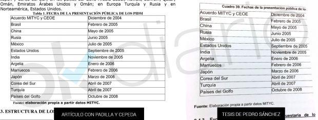 Mapa idéntico en la tesis y en el artículo de Sánchez con Padilla y Cepeda. (Fuente: OKDIARIO)
