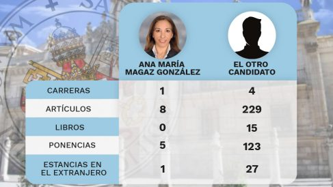 El currículum de Ana María Magaz frente al de su rival