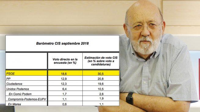 Tezanos masterchef: fuerza que el PSOE suba pese a perder cinco puntos de voto directo