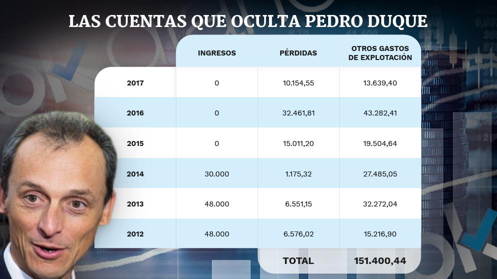 El ministro de Ciencia, Pedro Duque, evitó dar detalle de las cuentas de su sociedad en su comparencia de prensa.