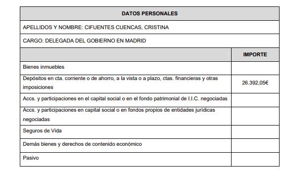 Cifuentes sólo declara 26.000 € en el banco y ningún inmueble pese a sus 30 años en política