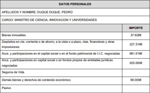 El Gobierno de Sánchez tiene un patrimonio de 12,5 millones: Borrell y Celaá, los más ricos