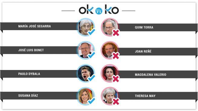 Los OK y KO del miércoles, 3 de octubre