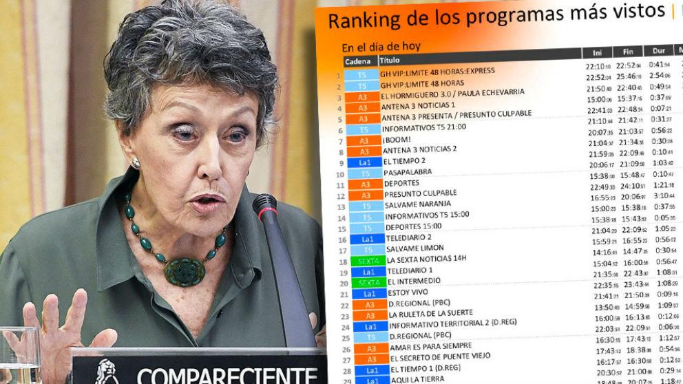 RTVE: El Telediario de Ana Blanco, cuarto por detrás de la Sexta