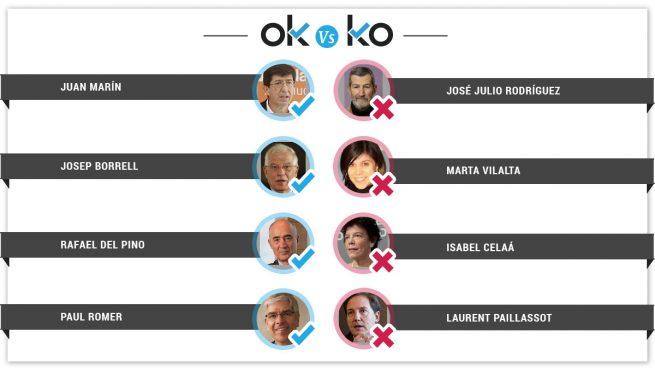 Los OK y KO del martes, 9 de octubre