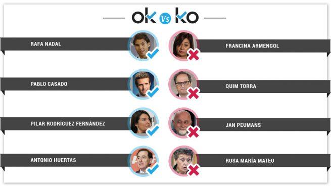 Los OK y KO del jueves, 11 de octubre