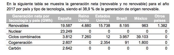 El acuerdo eléctrico de PSOE y Podemos torpedea los beneficios nucleares de Iberdrola, Endesa y Naturgy