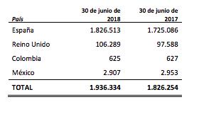 Aena, Bankia,Enagás, Merlin Properties y REE son las empresas 'más españolas' del Ibex 35