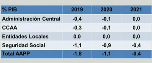 Objetivos de déficit. Cuadro macroeconómico del plan presupuestario para 2019.