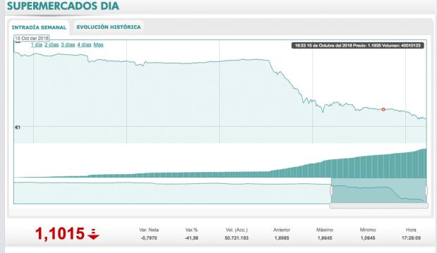 DIA pierde 497 millones de euros en bolsa (-43%) tras sufrir la peor jornada de su historia