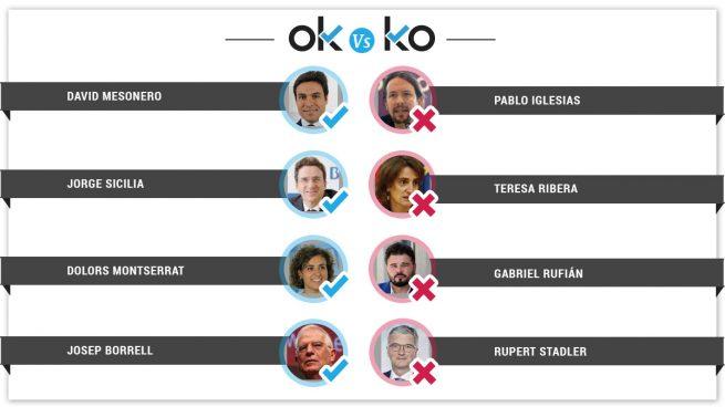Los OK y KO del miércoles, 17 de octubre