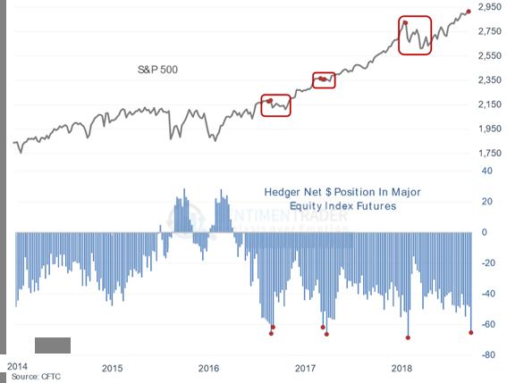 El record de coberturas en corto en la bolsa norteamericana anticipa un derrumbe bursátil