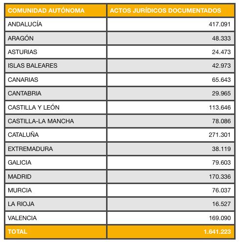 Recaudación Actos Jurídicos Documentados (2015)