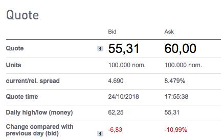Avalancha de ventas de bonos en DIA: el precio se desploma un 40% en una semana