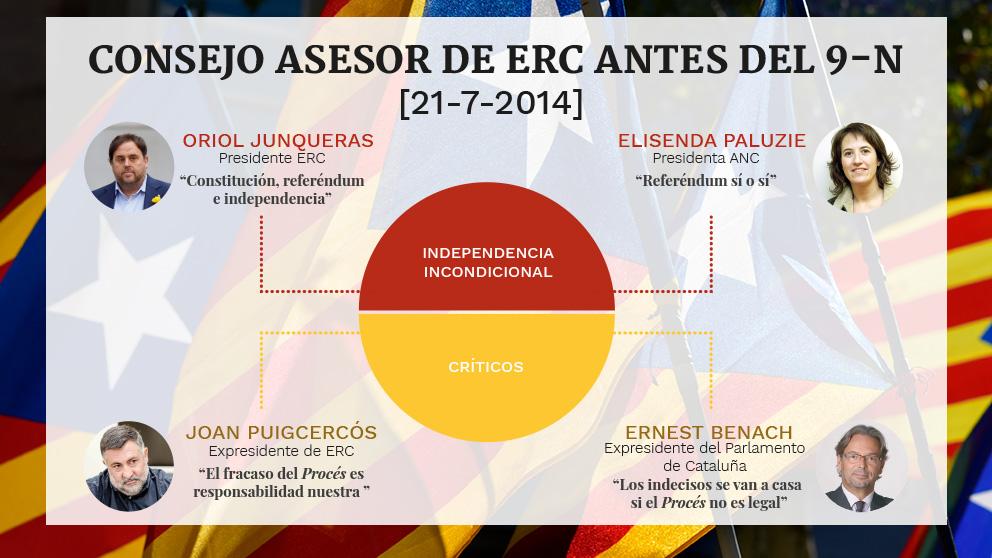 Reunión del Consejo Asesor de ERC antes de la consulta ilegal del 9-N.