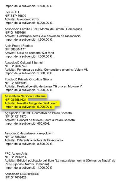 La alcaldesa de Gerona da 9.000 € públicos a la ANC y afines a la CUP para cenas separatistas