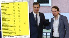 Sánchez e Iglesias se dejaron 3.600 millones por el camino en el presupuesto enviado a Bruselas